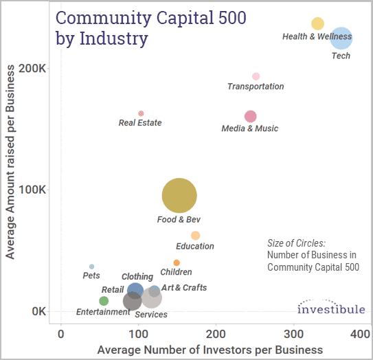 Community Capital 500